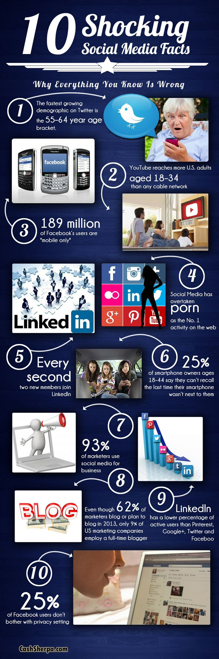Shocking facts about Social media
