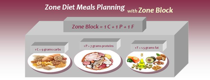 Zone Diet Meals Planning: What You Need to Know | Diet Plan 101