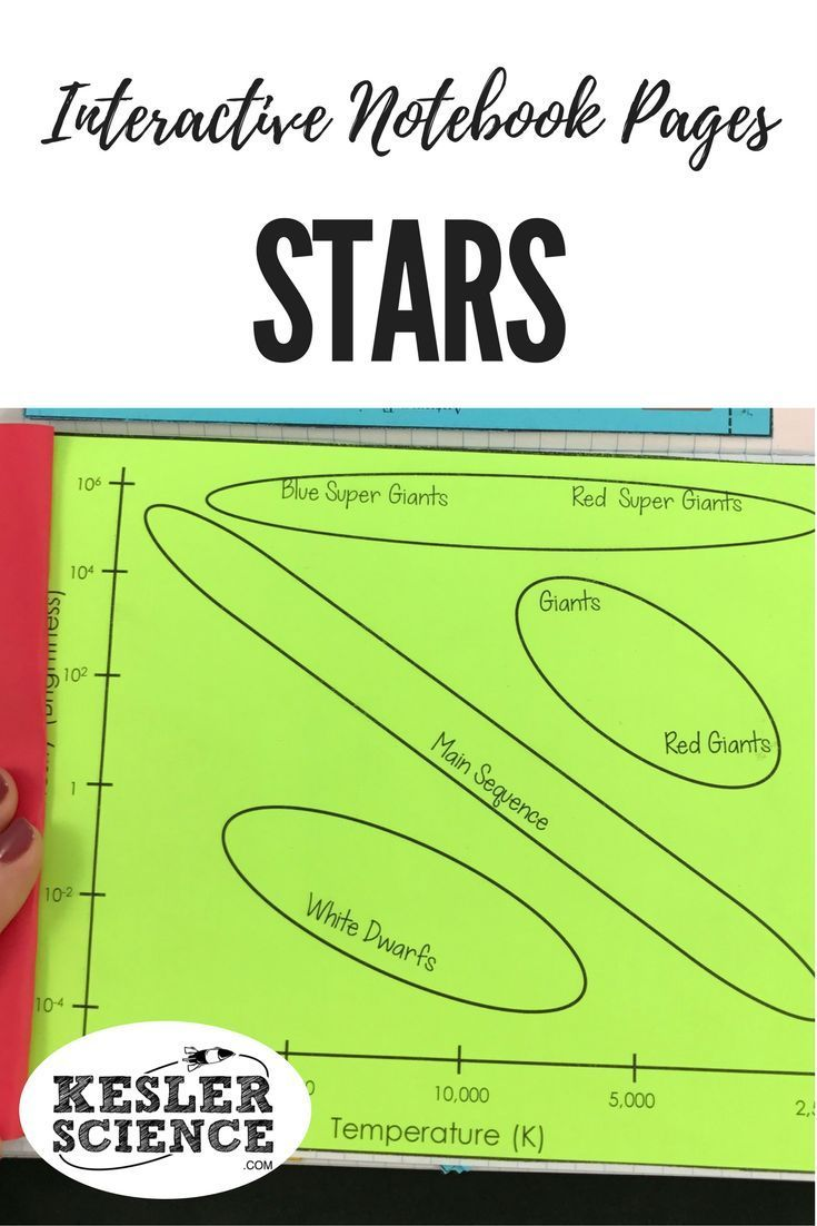 life cycle of a star and hr diagram interactive notebook pages graph the temperature of stars against their luminosity turn science notebooks into a fun  [ 735 x 1102 Pixel ]