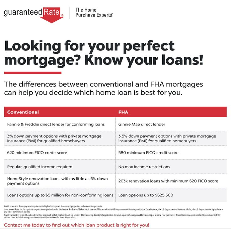 know the differences between Conventional and FHA Mortgages Today  Do call me at 860.913.7486 for more details