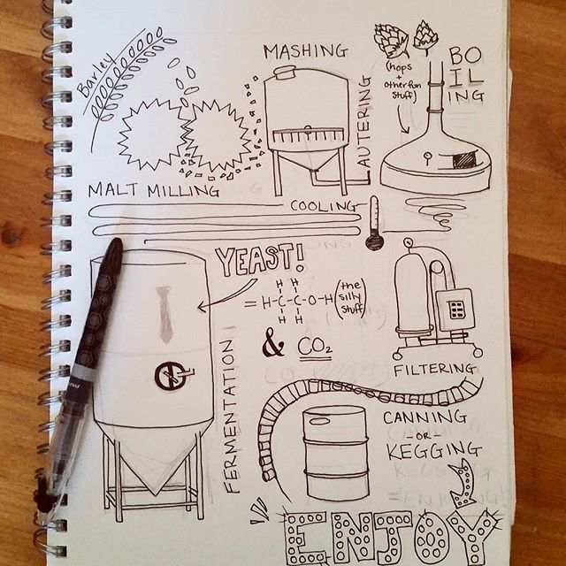 Spending this beautiful Friday working on some brew process sketches. What do you guys think? Local brewers or homebrewers, did I get anything wrong? Recreating this process as an infographic illustration is REALLY tough because so much of the equipment used in the process looks the same: big metal drums. I found out that drawing industrial machinery definitely is not one of my strengths  so I'm playing around with how to demonstrate the process using iconography instead of the exact…