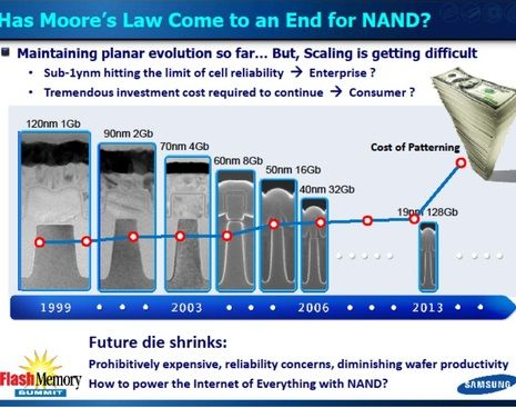"""""""Moore's Law Dead by 2022"""" - Then, Before or .... ? The following chart from Samsung clearly illustrates this dynamics for NAND, but from the above discussion it may be even more true for SoC."""