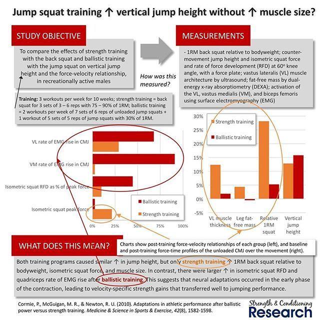En este estudio de Cornie et al (2010) se compararon los efectos a largo plazo del entrenamiento de sentadilla trasera y de sentadilla con salto. Ambos consiguieron mejoras similares en altura en el salto vertical, pero solo el grupo que entrenaba con sentadilla trasera mejoró tanto en 1RM como en fuerza isométrica. Por otro lado, los que entrenaron sentadillas con salto mejoraron la tasa de desarrollo de fuerza (la famosa RFD), lo que significa que hay una adaptación neural que permite una…