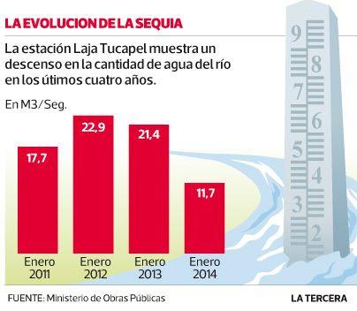 Río Laja presenta su menor caudal desde 2011  La cuenca se convirtió en la primera zona de escasez hídrica decretada este año por el Ministerio de Obras Públicas. #Santiago 2014