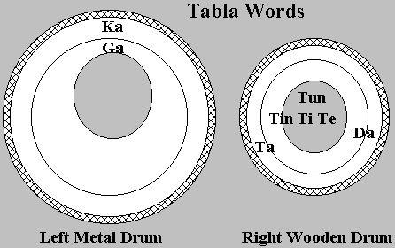 Tabla Primer for the Older Student