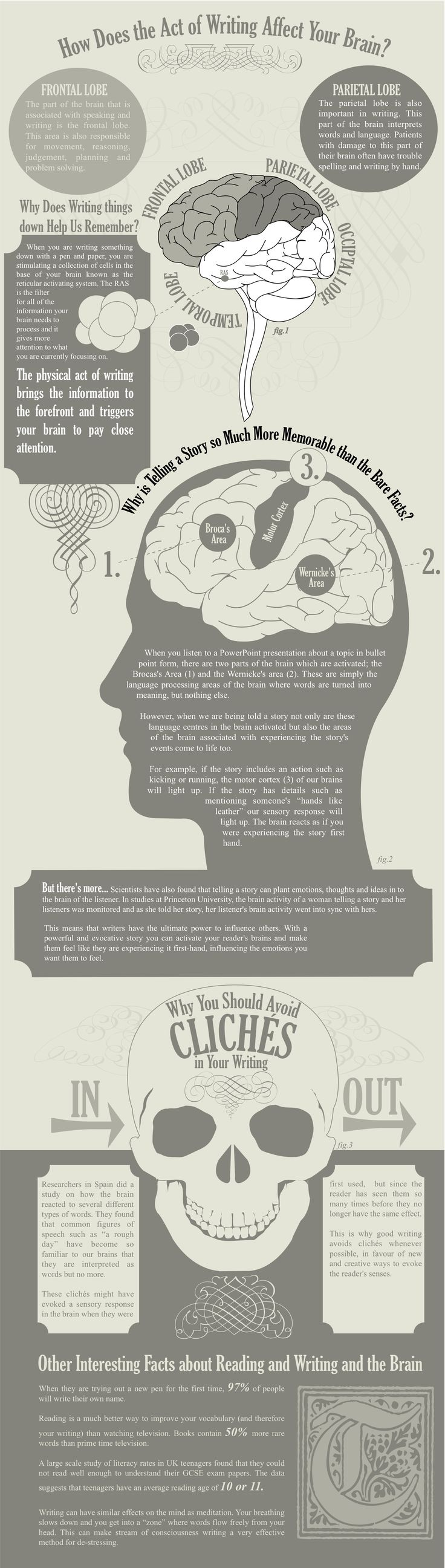 Amazing Facts on Writing and How it Affects Our Brain [Infographic] - An Infographic from BestInfographics.co