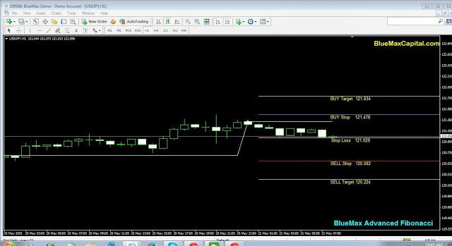 At present time USDJPY near to our advanced Fibonacci Buy Stop Line 121.476. So we expect here perfect Buy Trend. When the market reaches 121.476 we can conform once again our buy point.  Also today New York session time if USDJPY crossed our given buy Stop 121.476 means it will reach the Target point 121.834 sure. Here we recommend to maintaining the stop loss value 121.029 to avoid any huger losses suppose market taken reverse order means.