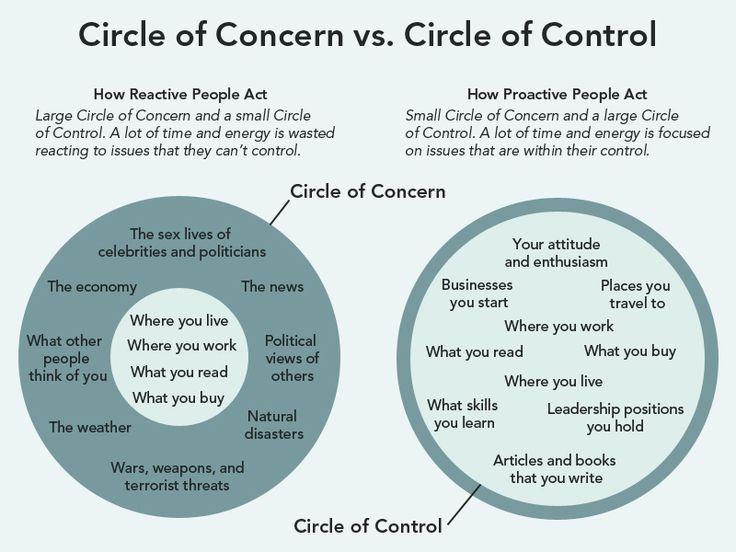 Circle of Concern vs. Circle of Control 2013-10-15-circleconcerncontrol.jpg