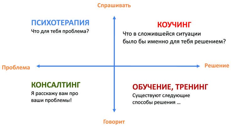КОУЧИНГ схемы - Поиск в Google