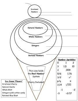 """FREE - This graphic organizer may be used as an informal pre-assessment, class practice, buddy activity, math notebook notes, or individual note taking for the Real Number System. The task includes a number """"Sprinkles"""" bank. Directions: Students will first 'Sprinkle"""" the numbers on the ice cream scoops in order to classify irrational numbers, rational numbers, whole numbers, integers, and natural numbers."""