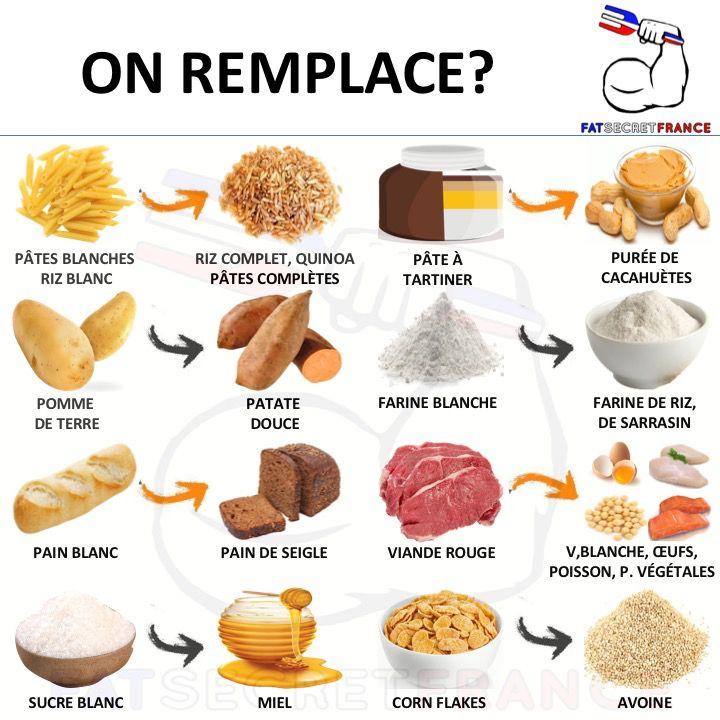 @fatsecretfrance ➖➖➖➖➖ Les petits changements alimentaires peuvent fai…