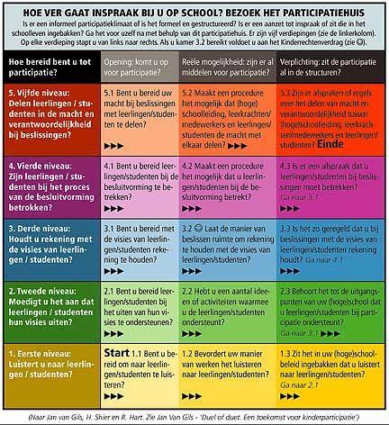 participatieladder - leerlingparticipatie met checklist vragen