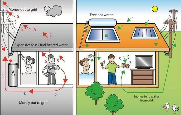 how to read electricity bill with solar