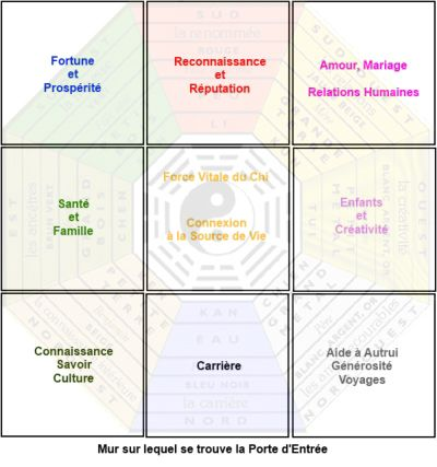 Représentation carrée du Pa Kua ou Bagua, outil d'analyse du FENG sHUI