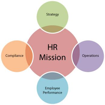 problems faced by hrm departments and However, many companies make the mistake of getting wrapped up in the  potential benefits and failing to properly address the challenges that come with  hris.