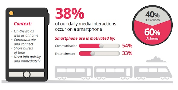 38% of our daily media interactions occur on a smartphone.  Source: http://services.google.com/fh/files/misc/multiscreenworld_final.pdf