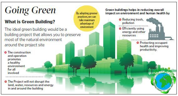 Pin By Livegreen Coin On Green Technology Building What Is