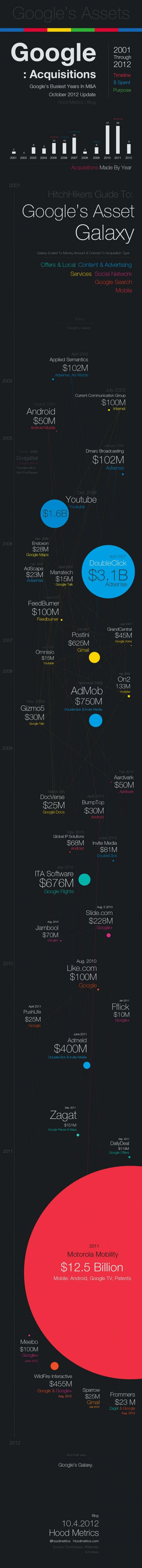 Hitchhikers Guide To Google's Assets #Infographic