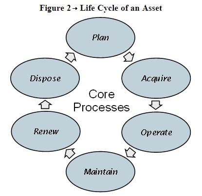 Overview: What is Life Cycle Costing?