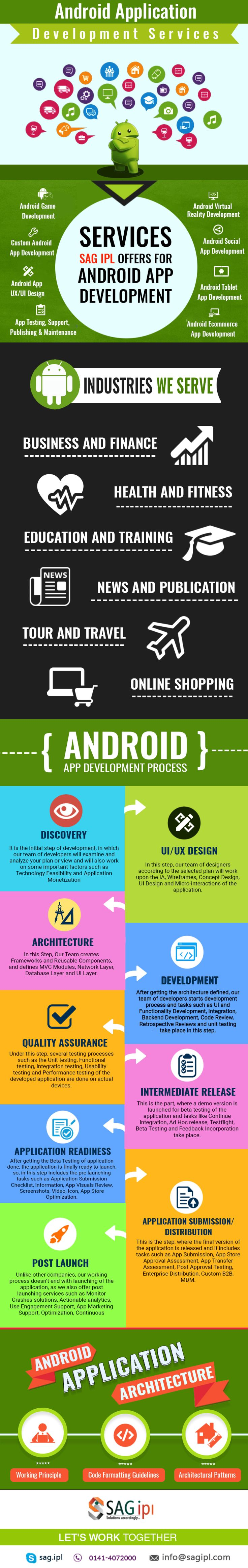 Android App Services , Android Application Development