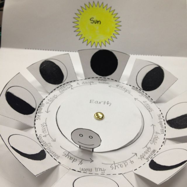 From teacher at Region XIII (Texas) wkshp, Portal to the Universe.  She used it to help kids see themselves INSIDE the earth-moon model for lunar phases.