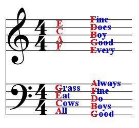 A little chart to help your children remember where the notes are on the staff.