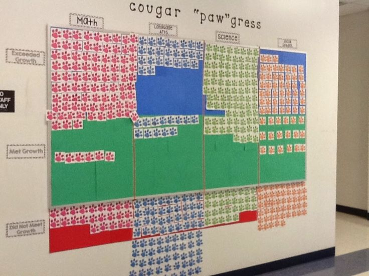 Middle School Data Walls - Middle School Math blog