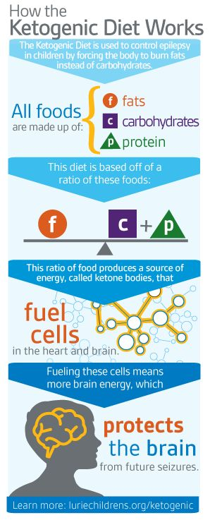 How the Ketogenic Diet works for seizure sufferers- an Infographic by Lurie Children's Hospital, in Chicago, IL