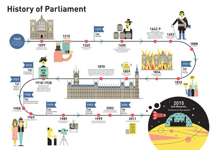 I was commissioned by the Houses of Parliament to work on illustrations across a range of publications they produced. The aim was to inform people about it's history and explain some of the key ways in which Parliament functions. The aim was to create som…