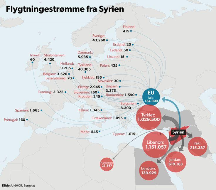 FLYGTNINGESTRØMME. Grafik: Voldsomt flygtningepres truer Syriens nabolande Presset er for stort, og det er nødvendigt at hjælpe de syriske flygtninge videre fra nærområderne, siger ekspert. Ellers er der risiko for, at konflikten breder sig. d. 16. oktober 2014