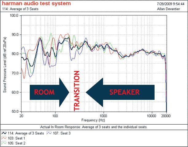 Imact of Room on Speaker Sound