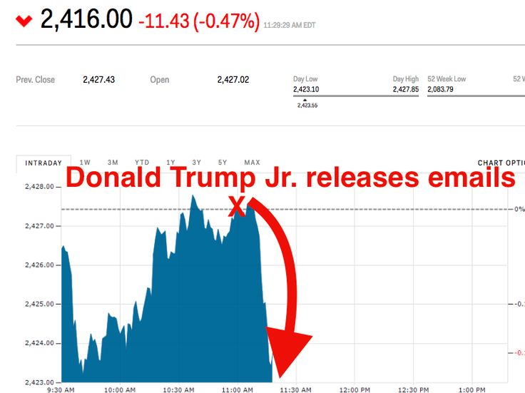 """Stocks sink after Trump Jr. tweets Russia bombshell - Global markets were rocked by Donald Trump Jr.'s shocking decision to release the full email correspondence between himself and a music publicist who arranged aJune 2016 Trump Tower meeting witha woman who is identified as a """"Russian government attorney.""""  The S&P 500 dropped as much as 0.5% on the news after trading little changed for most of the morning. The Dow slipped 0.4% as of 11:34 a.m. ET, while the more tech-heavy Nasdaq…"""