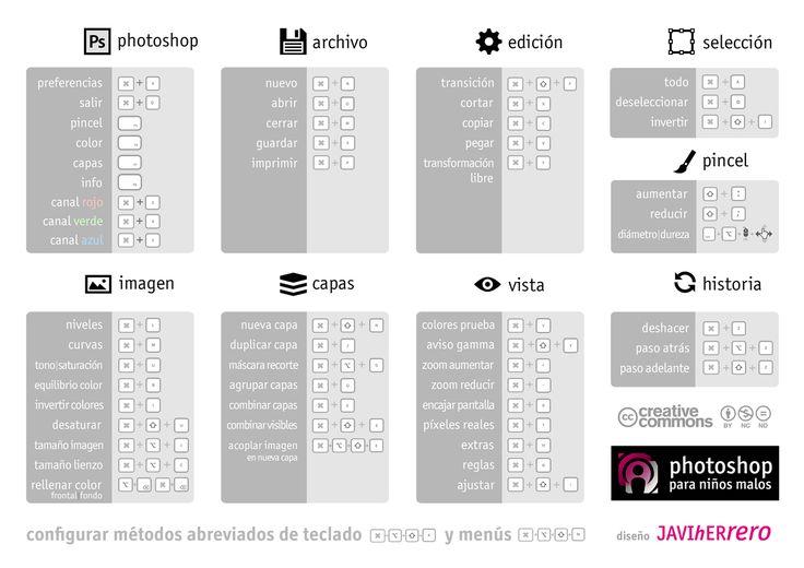 Combinaciones de teclado de Photoshop    Adobe Photoshop keyboard shortcuts cheatsheet.    PC / MAC