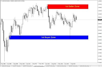 Monthly highs and lows forex strategy