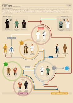 Infographic: The Story Of Star Wars #cinema #movie #starwars #infographics #dataviz #design #graphic