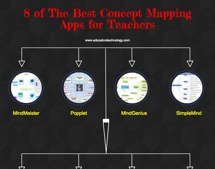 8 best mind mapping apps
