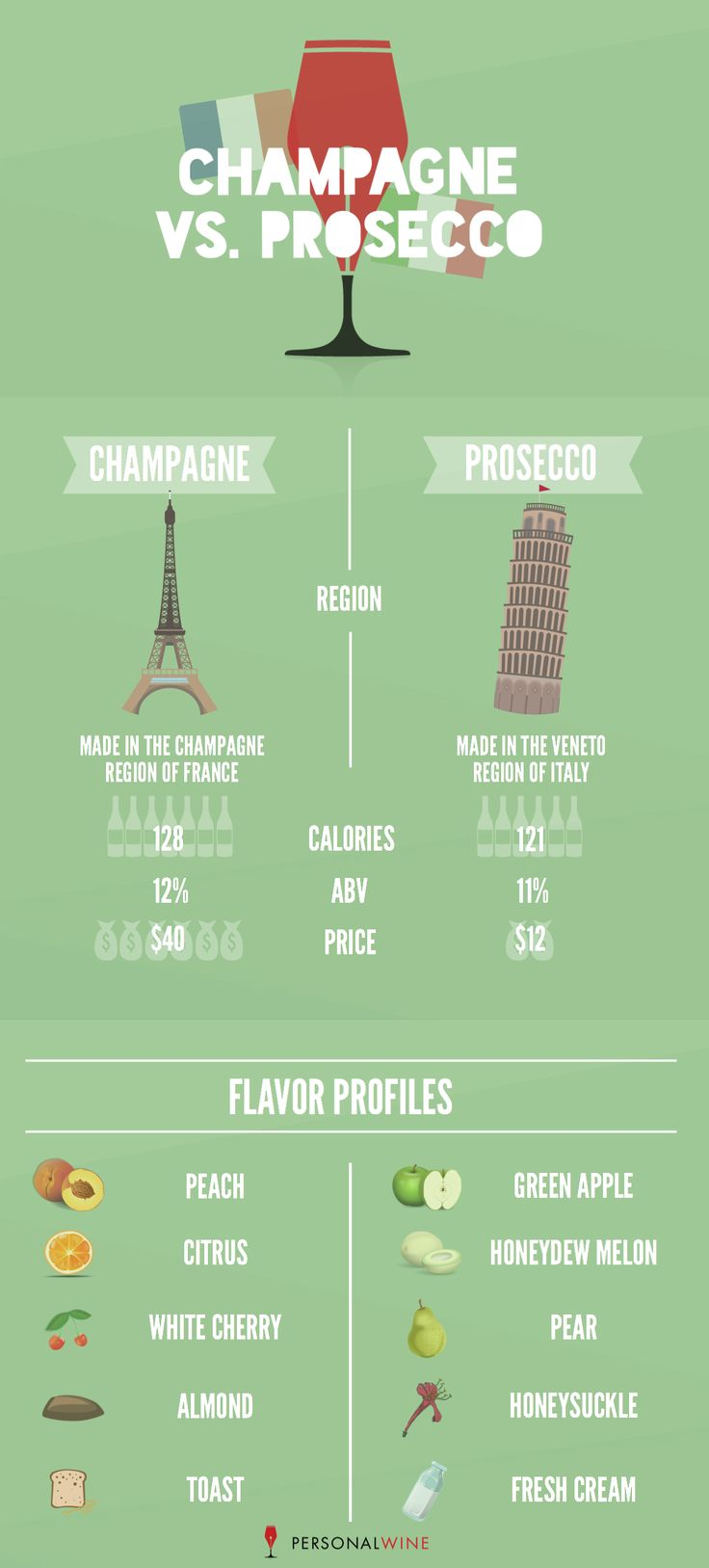Believe it or not, not all bubbly is created equal. Two commonly confused sparkling wines are Champagne and Prosecco. Key differences include the region, flavor profiles, and price. Use our helpful infographic to tell these two sparkling wines apart. #infographic