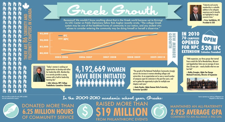 greek life in american campuses 2 essay $2,000 no essay scholarship the diversity found in campus including clubs, greek life the 2018 colleges with the best student life ranking is based on.