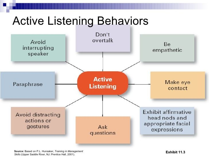 active listening - Google Search | Speech and ...