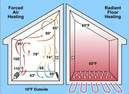 Which is Better:  Forced Air or Radiant Heat?  If you are in the market for a new heating system, be sure to consider the benefits of radiant heat over forced air.  Not only is radiant heat 30% more efficient, it also provides a more even, continuous level of warmth. - Bob Vila