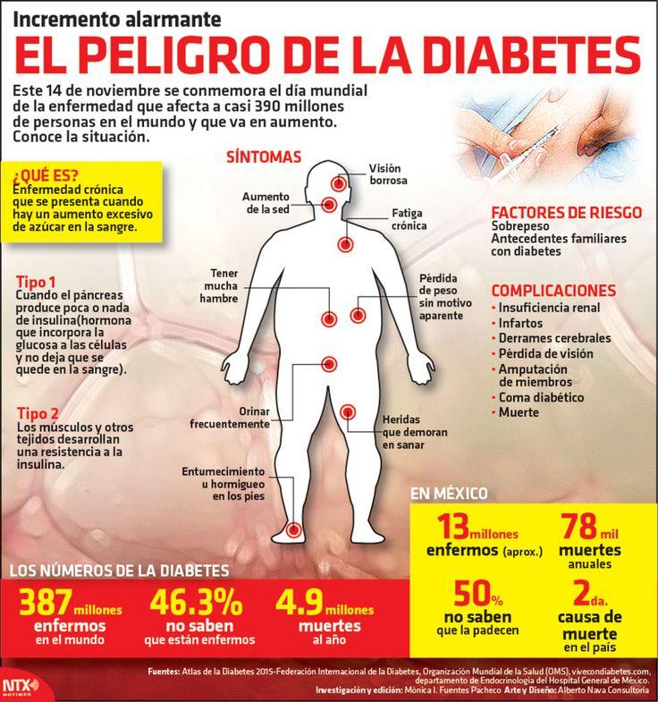 Este 14 de noviembre se conmemora el día mundial de la enfermedad que afecta a casi 390 millones de personas en el mundo y que va en aumento. Conoce la situación. #Infographic