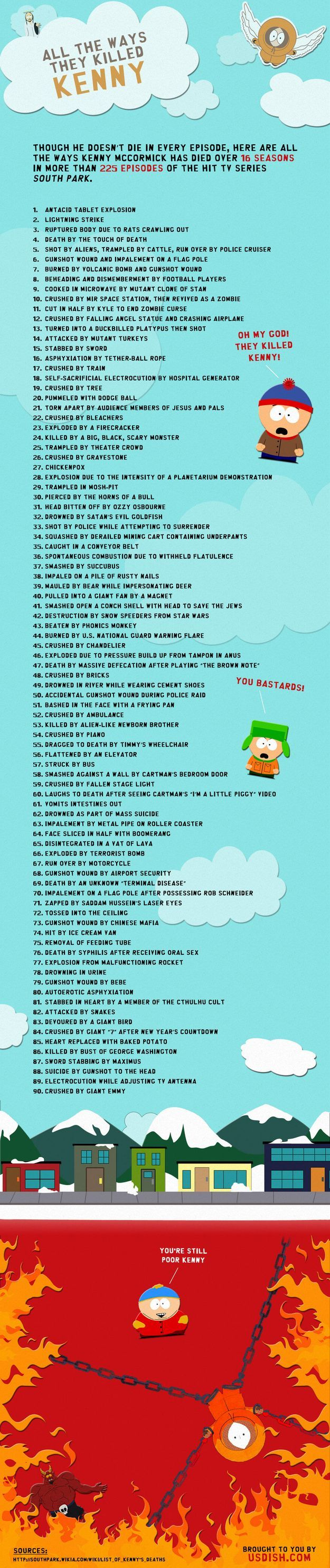 KENNY MCCORMICK, THE BELOVED CHARACTER FROM SOUTH PARK, HAS DIED OVER AND OVER AGAIN DURING THE COURSE OF 225 EPISODES OF THE HIT TV SERIES. WE'VE COMPILED EVERY SINGLE WAY THAT KENNY HAS DIED, IN A TRIBUTE TO KENNY'S MEMORY.