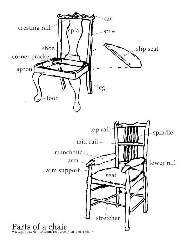 'Parts of a Chair' — Terms and Names, 1 of 3. Eric Hart