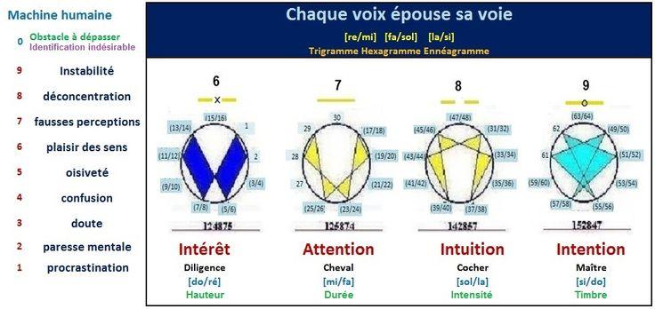 Trigramme, Hexagramme, Ennéagramme 199f59b3b27481e19337363baac0b782