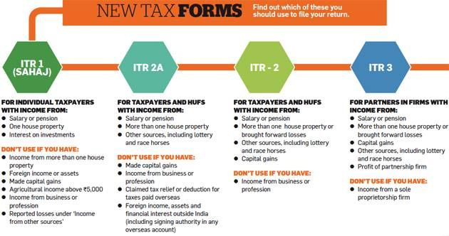 Here's what you need to know about the new rules for filing tax returns