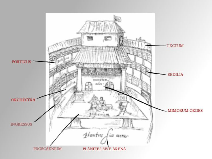 The Globe Theatre Diagram Labeled Inspirational Structure