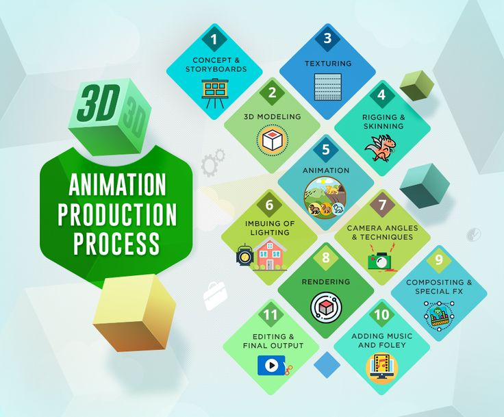 Get to know all the comprehensive stages involved in the process of #3D #animation by one of the most established, professional and expert 3D animation studios in India offering a wide trove of 3D animation service propositions.