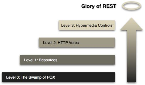 REST APIs with Symfony2: The Right Way