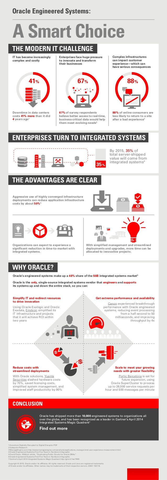 Oracle Engineered Systems: A Smart Choice