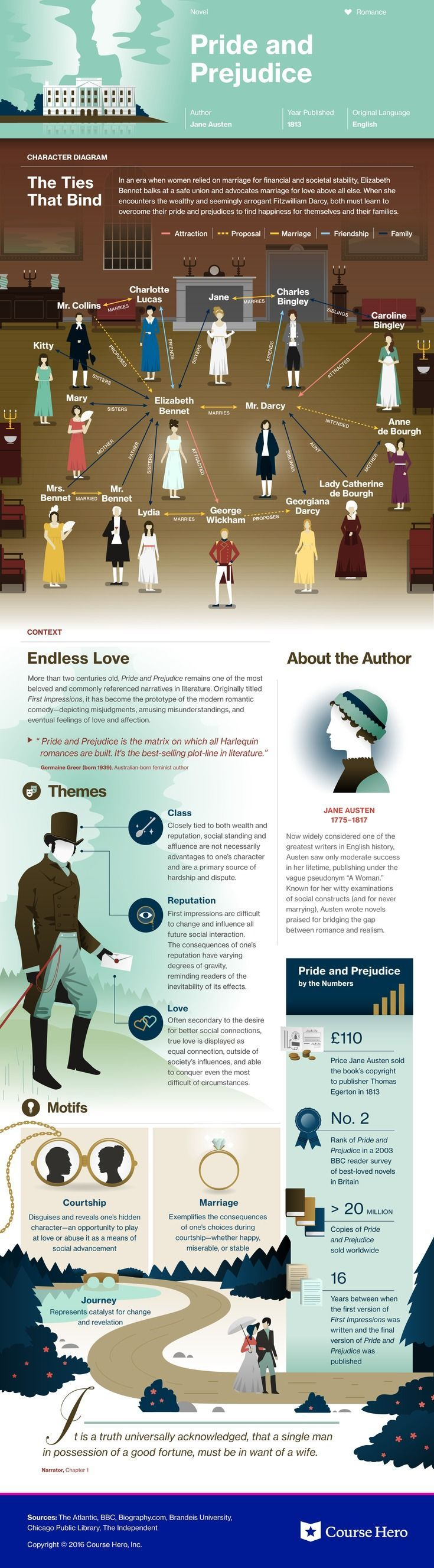 This @CourseHero infographic on Pride and Prejudice is both visually stunning and informative!